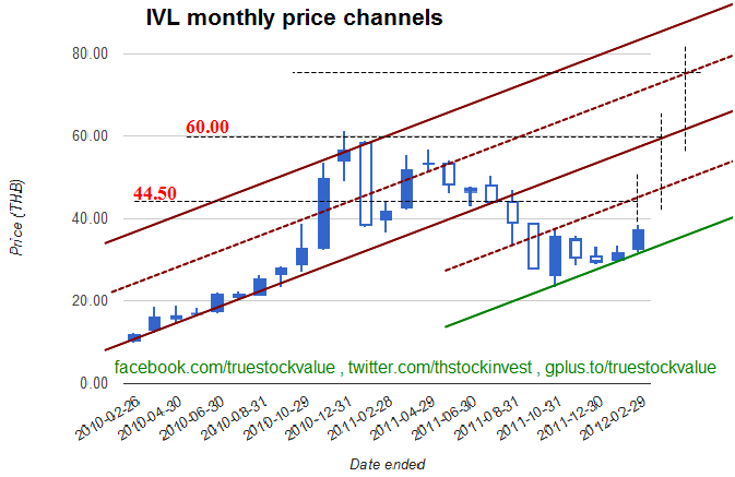 2012-02-09 IVL monthly pricing channels