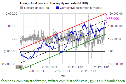 2012-02-13 Cumulative Thailand fund flow 2009-present
