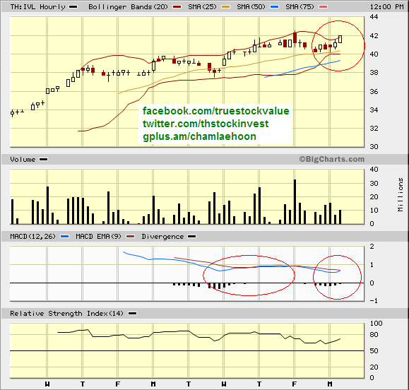 2012-02-20 IVL hourly shows squeezed Bollinger band starts expanding