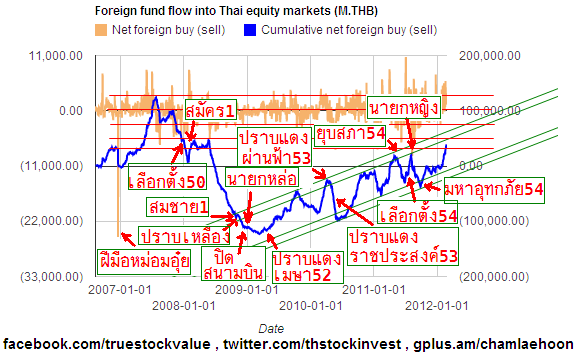 2012-02-23 Foreign holding of Thai stocks at various events in Thailand