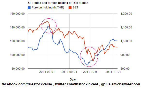 2012-02-26-SET index and foreign holding of thai stocks