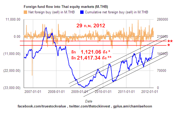 2012-02-29 Foreign holdings of Thai stocks approaching the first resistance