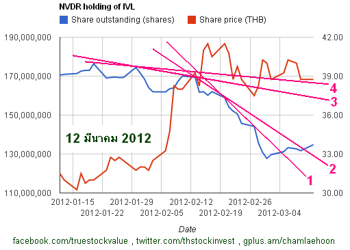 2012-03-12 NVDR continues to buy IVL