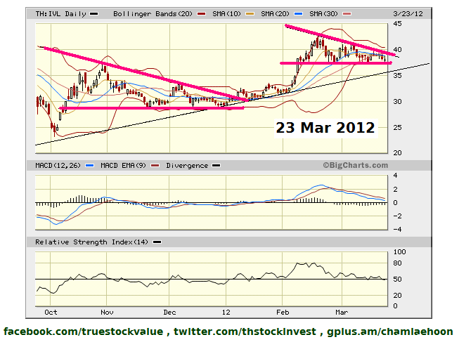 2012-03-23 IVL at the second pivot point of present rally