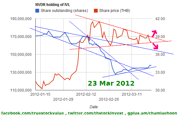 2012-03-23 Foreign holdings of IVL