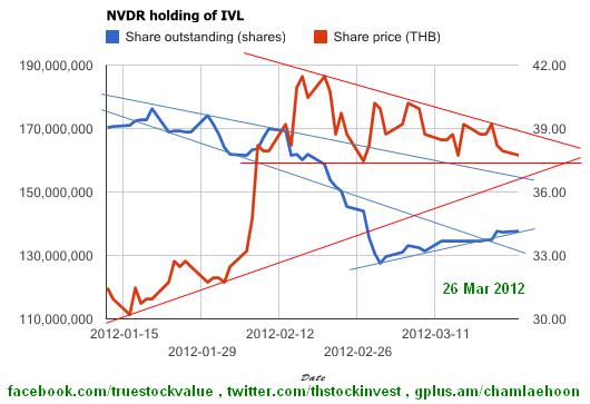 2012-03-26 Foreign holdings of IVL