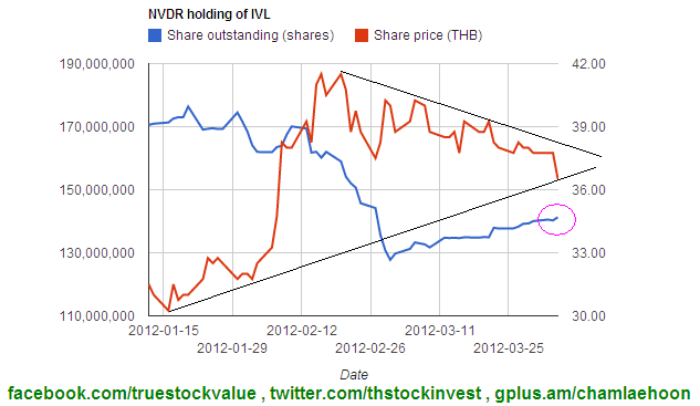 2012-04-04 Foreign holdings of IVL