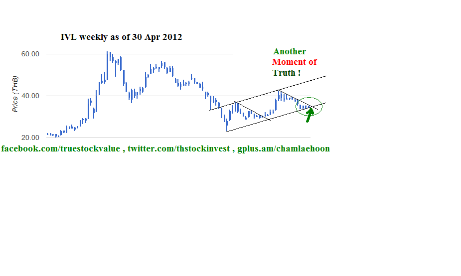 "2012-04-30 IVL weekly chart ""Another Moment of Truth !"""