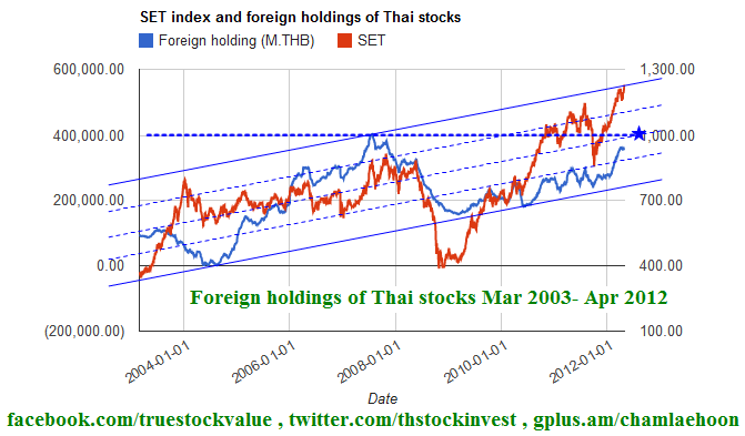2012-04-30 Foreign holdings of Thai stocks Mar 2003 - Apr 2012