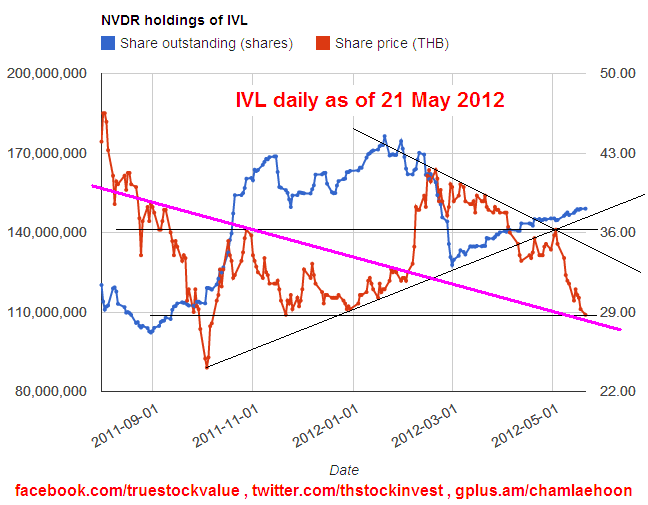 2012-05-21 IVL daily and NVDR holdings