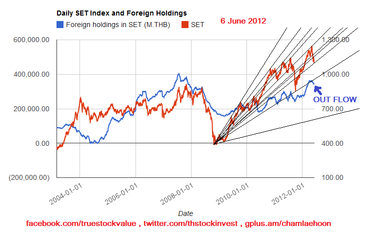 2012-06-06 SET chart with fan lines and foreign holdings