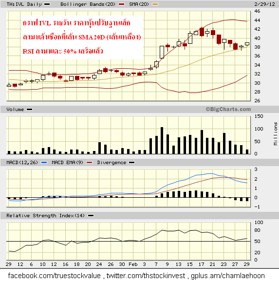 2012-02-29 IVL daily corrected by bouncing on the SMA20D support