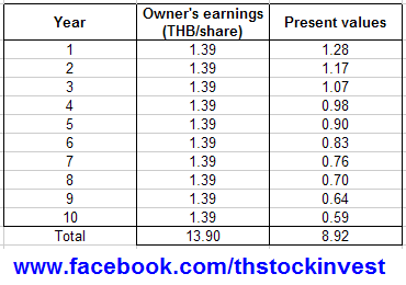 2011-10-06 IVL future and present values of owner's earning