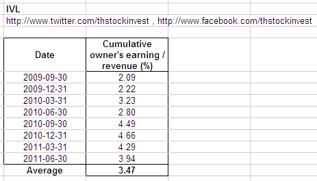 Relationship between cumulative owner's earning and revenue of IVL