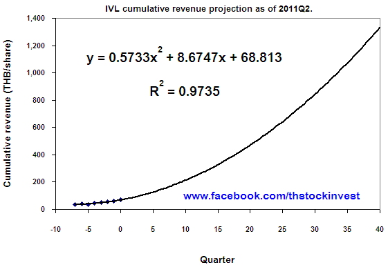2011-10-10 IVL projected owner's earning (quadratic regression)