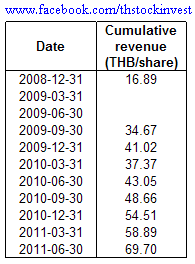 2011-10-11 IVL cumulative revenue table