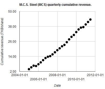 2011Q3 MCS cumulative revenue