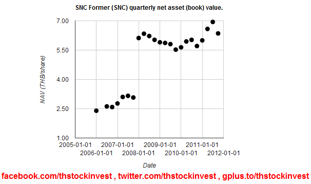SNC former book value (net asset value) as of 2011Q3