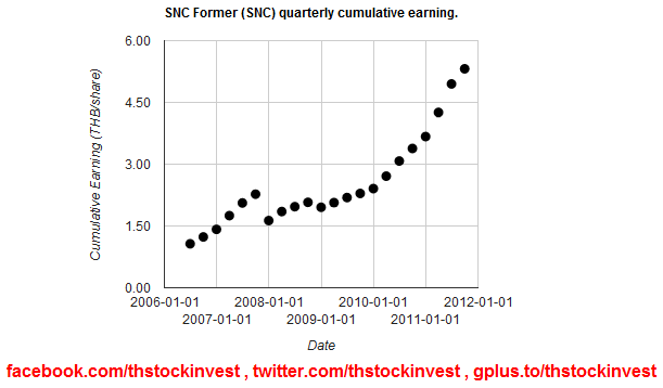 SNC cumulative earning as of 2011Q3