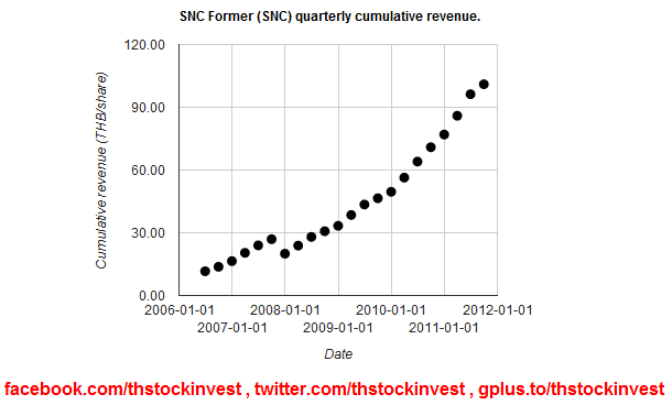 SNC cumulative revenue as of 2011Q3