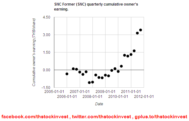 SNC cumulative owner's earning as of 2011Q3