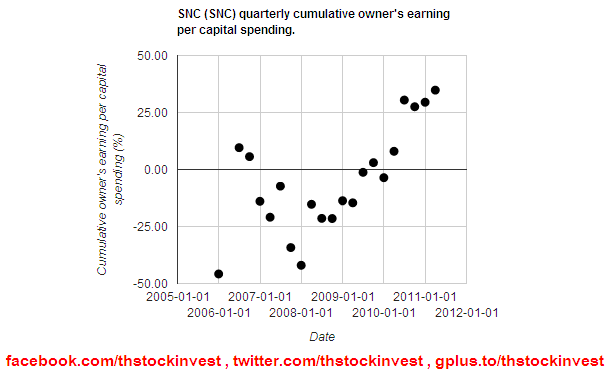 SNC cumulative owner's earning per capital spending as of 2011Q3