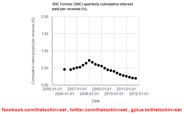 SNC cumulative interest paid per revenue as of 2011Q3