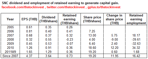 SNC retained earning employment as of 2011Q3