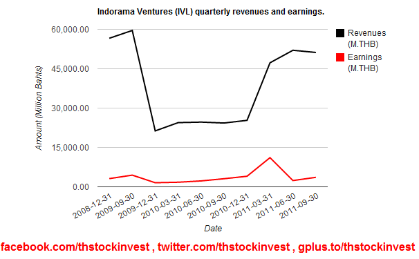 2012-01-11-IVL-revenues-and-earnings-2011Q3