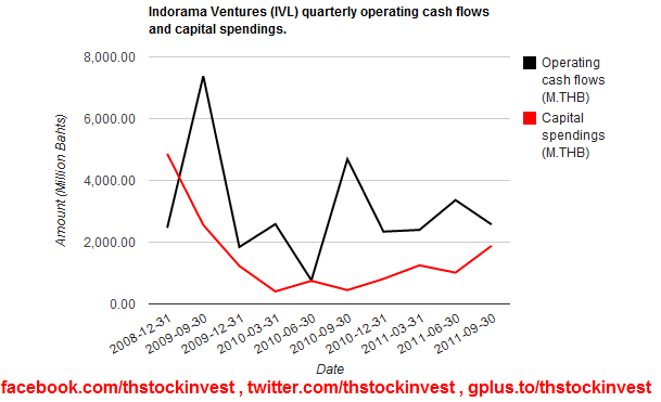 2012-01-11 IVL operating cash flows and capital spendings as of 2011Q3