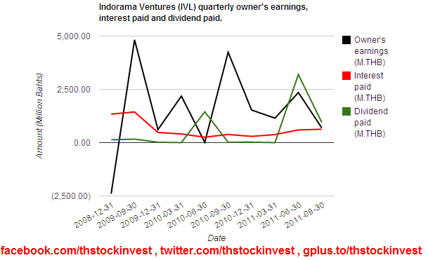 2012-01-11-IVL-owners-earning-interest-paid-and-dividend-2011Q3.PNG