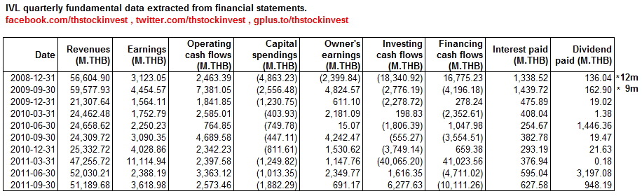 2012-01-15 IVL fundamental data extracted from financial statements as of 2011Q3