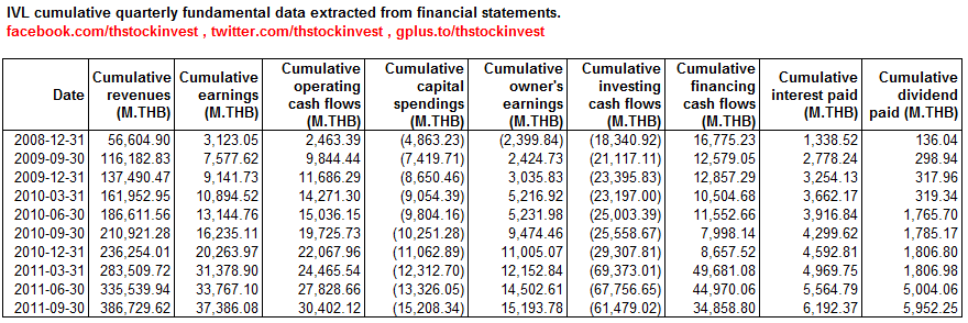 2012-01-16 IVL cumulative fundamental data extracted from financial statements as of 2011Q3