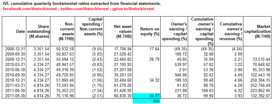 2012-01-16 IVL cumulative fundamental ratios extracted from financial statements as of 2011Q3