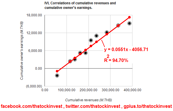 2012-01-16 IVL cumulative revenues and cumulative owner's earnings correlations as of 2011Q3