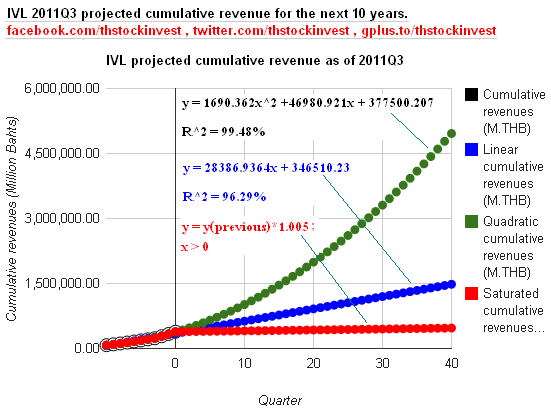 2012-01-17 IVL cumulative revenues projection for the next 10 years as of 2011Q3