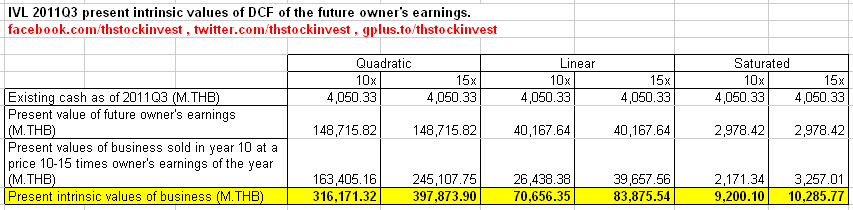 2012-01-17 IVL present intrinsic values of saturated, linear, and quadratic owner's earning models as of 2011Q3