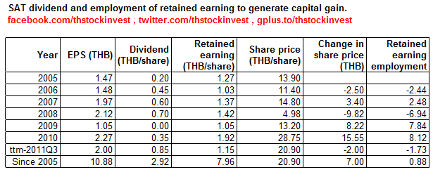 2012-01-24 SAT retained earning employment as of 2011Q3