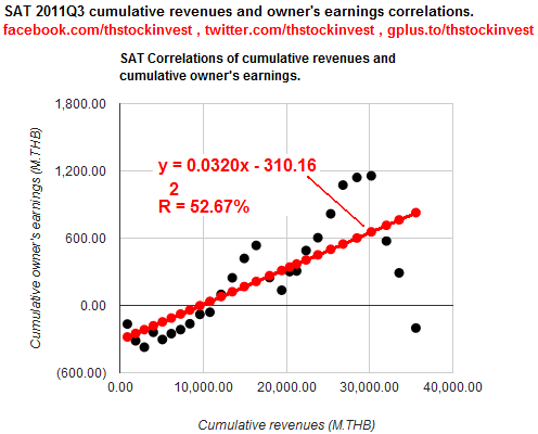 2010-01-24-SAT linear model for cumulative revenues and cumulative owner's earnings as of 2011Q3