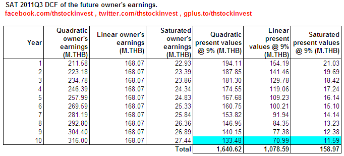 2012-01-25 SAT DCF of projected owner's earnings as of 2011Q3