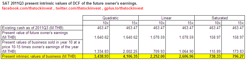 2012-01-25 SAT present intrinsic values of saturated, linear, and quadratic owner's earning models as of 2011Q3