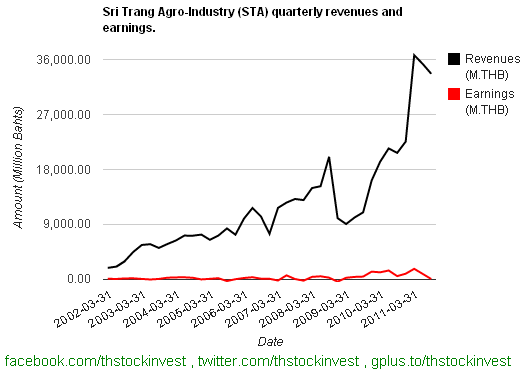 2012-01-31 STA revenues and earnings as of 2011Q3