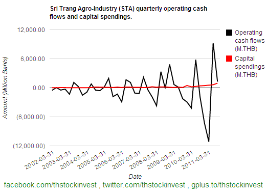 2012-01-31 STA operating cash flows and capital spendings as of 2011Q3