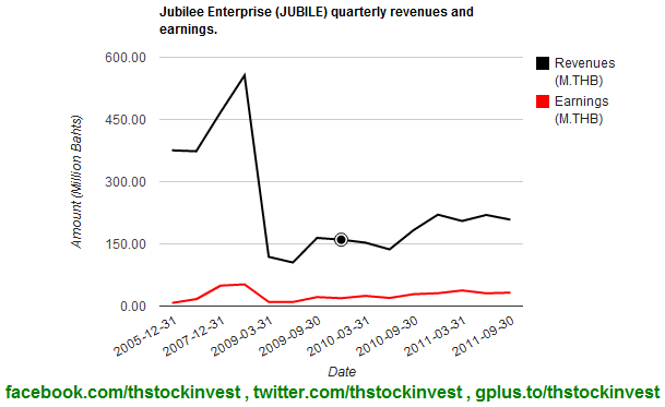 2012-02-01 JUBILE revenues and earnings as of 2011Q3