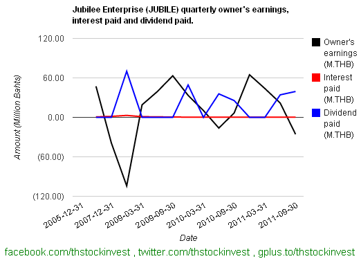 2012-02-02 JUBILE owner's earning, interest paid and dividend paid as of 2011Q3