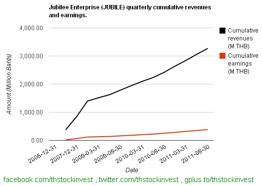 2012-02-02 JUBILE cumulative revenues and cumulative earnings as of 2011Q3