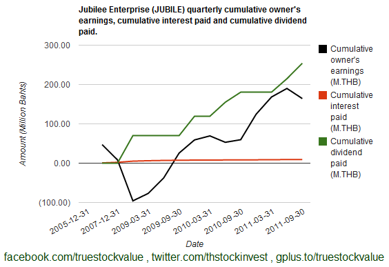 2012-02-04 JUBILE cumulative owner's earning, cumulative interest paid and cumulative dividend paid as of 2011Q3