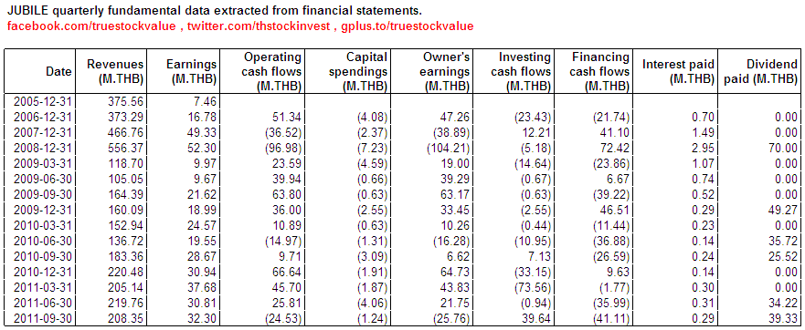 2012-02-06 JUBILE fundamental data extracted from financial statements as of 2011Q3