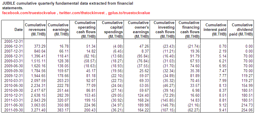 2012-02-06 JUBILE cumulative fundamental data extracted from financial statements as of 2011Q3