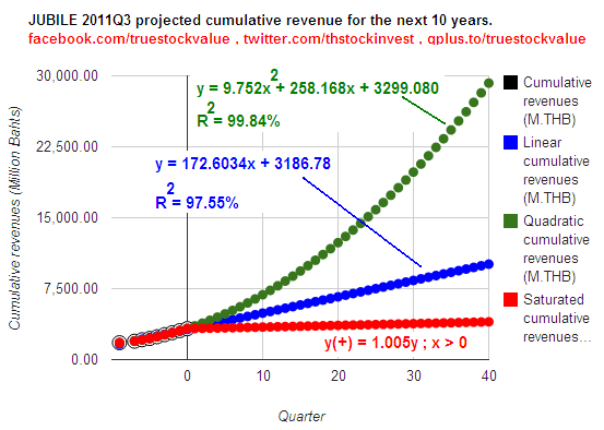 2012-02-06 JUBILE cumulative revenues projection for the next 10 years as of 2011Q3